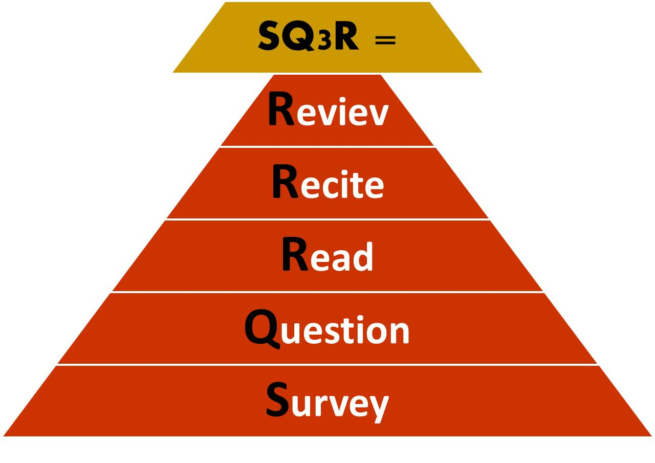 How Can the SQ3R Method Help You Write Better Essays